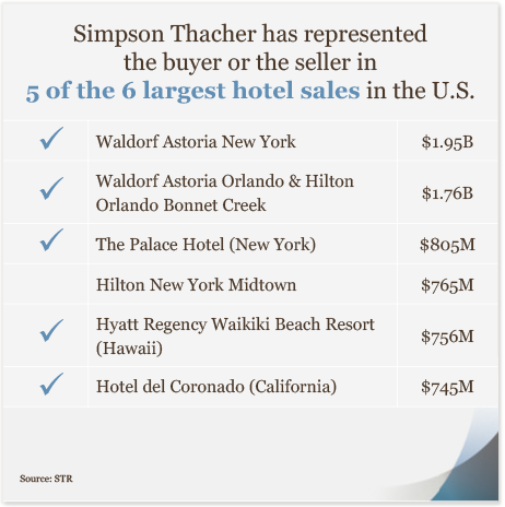 Simpson Thacher has represented the buyer or the seller in 5 of the 6 largest hotel sales in the U.S.